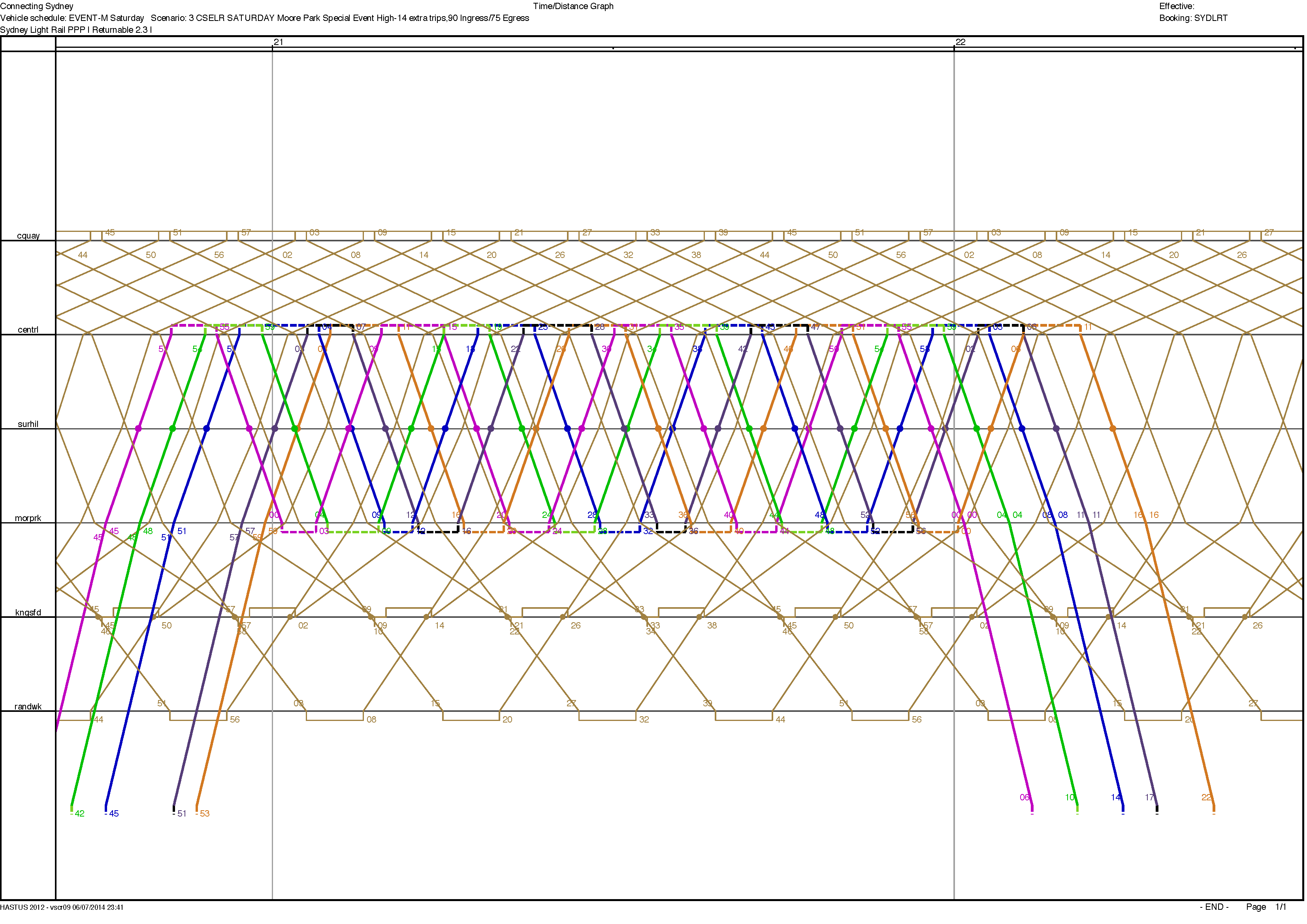 Events LRV Graph Example
